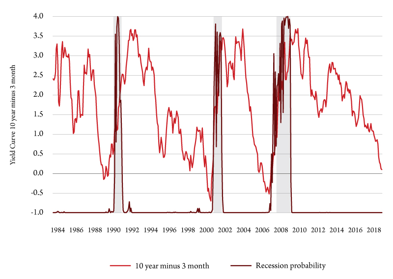 Figure 2. Recession probability. Source: Bureau of Business and Economic Research.