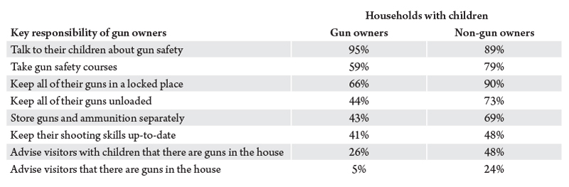 Table 1. Percent of gun owners and non-gun owners who say each measure is essential for gun owners. Source: Pew Research Center Social & Demographic Trends. America's Complex Relationship with Guns. June 22, 2017.