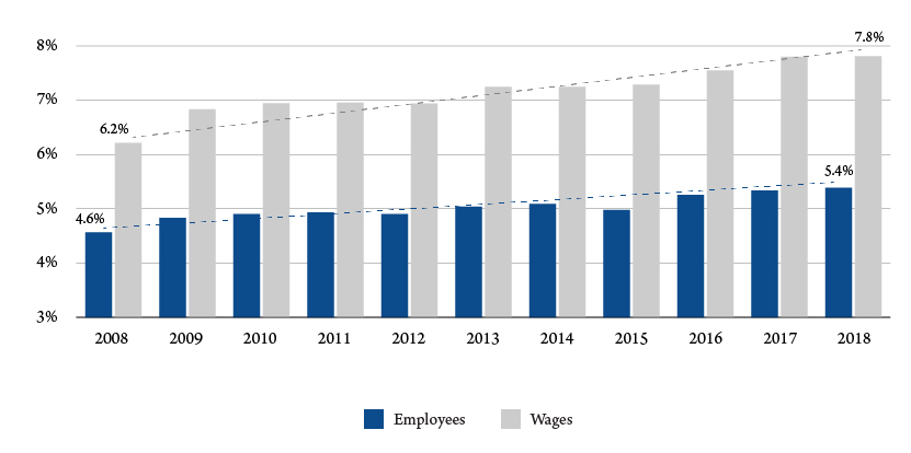 Figure 3. Hospitals share of Montana state employment and wages. Source: Bureau of Labor Statistics.