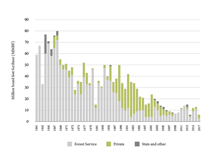 Figure 1. Ravalli County timber harvest by ownership, 1961-2017. Sources: U.S. Forest Service, Montana DNRC, Bureau of Business and Economic Research.