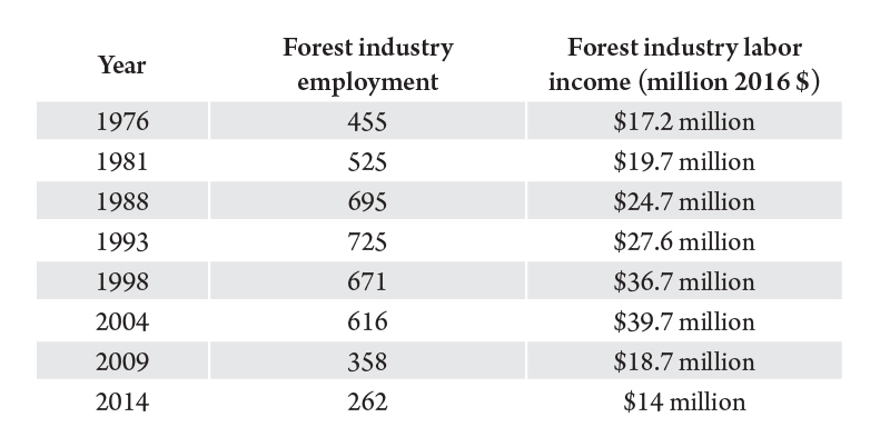 Table 1. Ravalli County forest industry employment and labor income. Source: Bureau of Business and Economic Research.