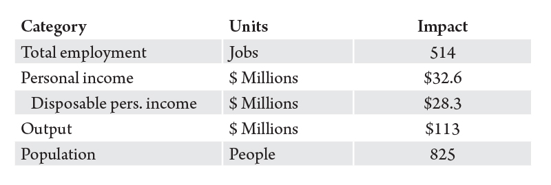 Table 2. Economic impacts of increased timber harvests in Ravalli County. Source: Bureau of Business and Economic Research.
