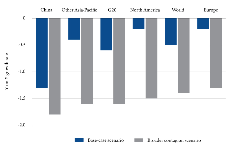 Figure 3. OECD estimates of the impact of coronavirus on GDP growth. Source: OECD calculations using the NiGEM macroeconomic model.