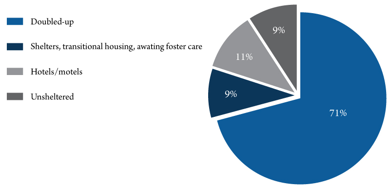 Figure 1. Percentage of Montana enrolled homeless students by primary nighttime residence, school year 2016-17. Source: National Center for Homeless Education, U.S. Department of Education's EDFacts Initiative.