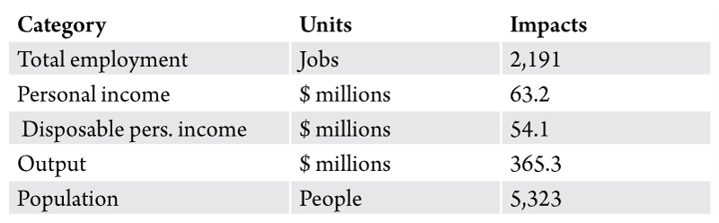 Table 1. Economic contributions of the Lehrerleut communities in Montana. Source: Bureau of Business and Economic Research.