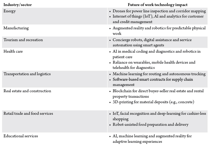 Table 1. Anticipated impact of future of work innovations on Montana's economic sectors.