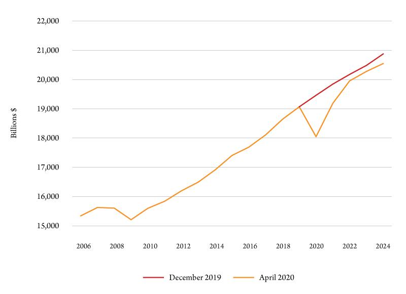 Figure 1. Dec-2019 versus Apr-2020 forecast comparison, real GDP, U.S., billions. Source: IHS Markit.