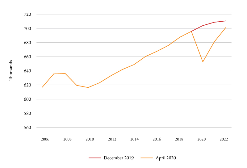 Figure 2. Dec-2019 versus Apr-2020 forecast comparison, total employment, Montana, thousands. Source: Bureau of Business and Economic Research-UM.