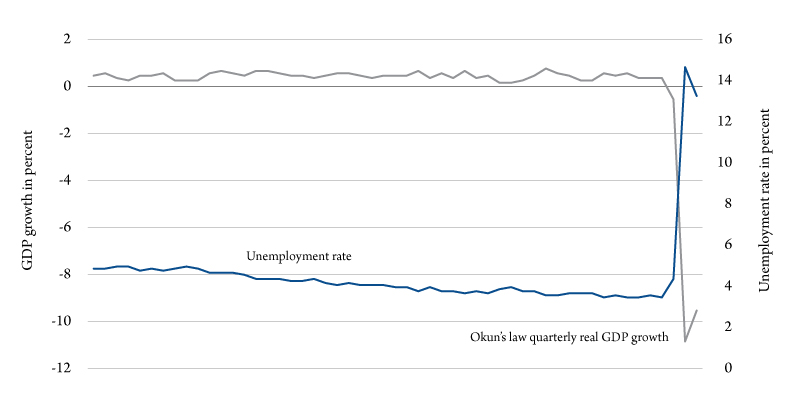 Figure 1. Unemployment rate and Okun's law real GDP quarterly growth. Source: Bureau of Economic Analysis, Bureau of Labor Statistics and the Bureau of Business and Economic Research-UM.