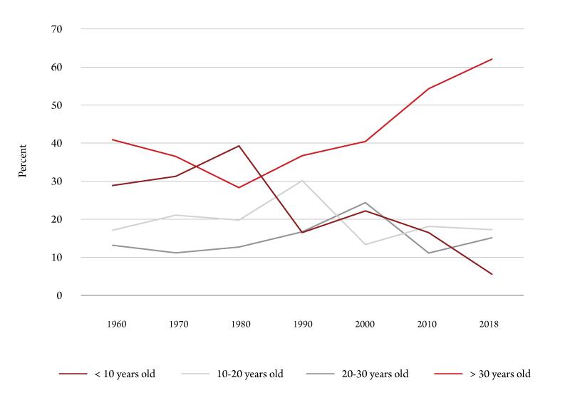 Figure 2. Age of housing units in Missoula County since 1960. Source: U.S. Census Bureau, Decennial Census.