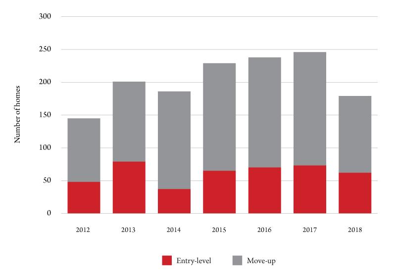 Figure 3. New construction by market segment. Source: American Enterprise Institute.