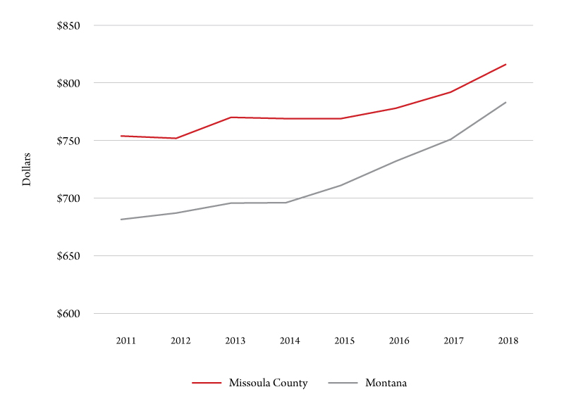 Figure 5. Change in rents for Montana and Missoula County. Source: U.S. Census, American Community Survey.