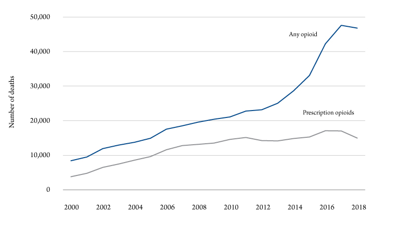 Figure 1. Opioid overdose deaths, U.S., 2000-18. Source: National Institute on Drug Abuse.