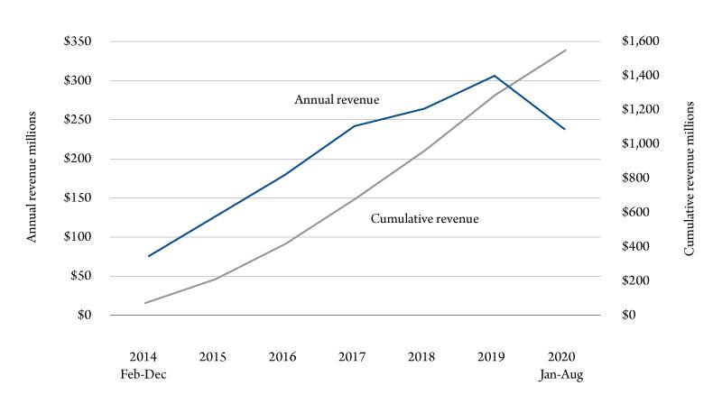 Figure 2. Colorado annual and cumulative cannabis tax revenue.