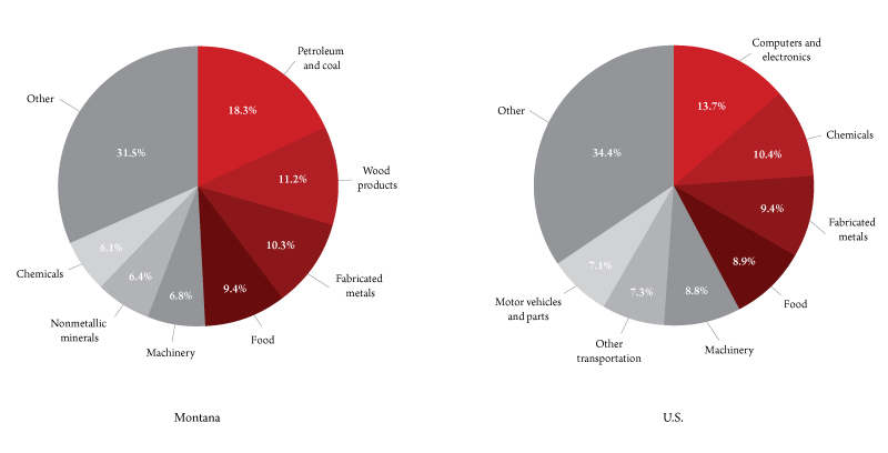 Figure 1. Composition of manufacturing in 2018 (percent of total manufacturing). Source: Bureau of Labor Statistics.