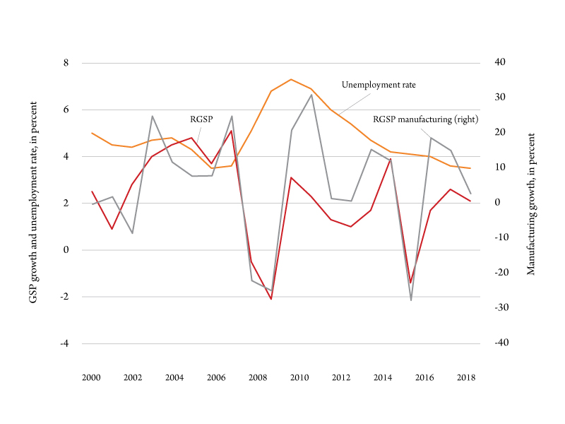Figure 2. Montana economy and manufacturing. Sources: BLS and BEA.