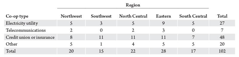 Table 1. Montana cooperatives by region and type. Source: Bureau of Business and Economic Research.