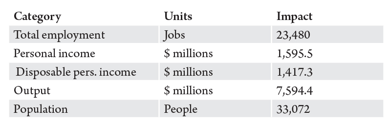 Table 2. The economic impact of Montana cooperatives, summary. Source: Bureau of Business and Economic Research.