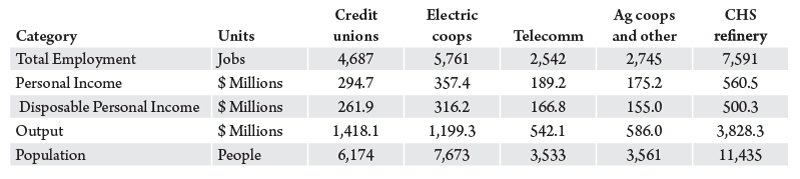 Table 3. Economic impact of Montana cooperatives, impacts by type of cooperative. Source: Bureau of Business and Economic Research.