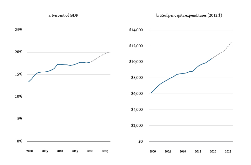 Figure 1a-b. Health care spending, 2000-25. Source: National Health Expenditure and Bureau of Economic Analysis.