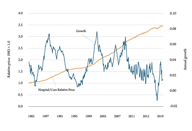 Figure 2. Hospital prices relative to core consumer price index. Source: Bureau of Labor Statistics.