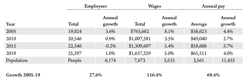 Table 1. Employment and income for Montana hospitals. Source: U.S. Bureau of Labor Statistics.
