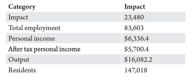 Table 2. Aggregate economic impact of Montana hospitals. Source: Bureau of Business and Economic Research.