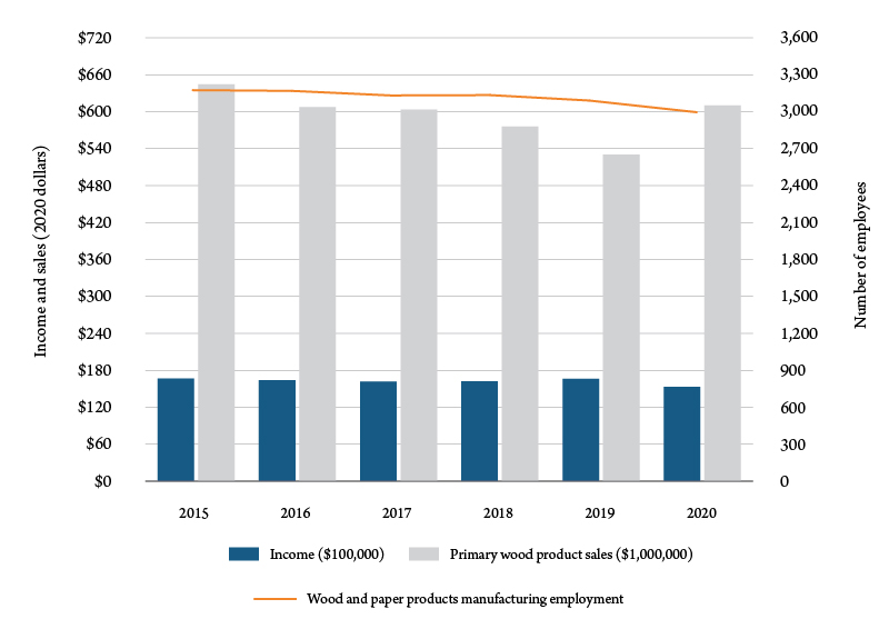 Figure 3. Montana wood and paper products manufacturing employment, income and primary wood product sales, 2015-20. Sources: Bureau of Economic Analysis and BBER.