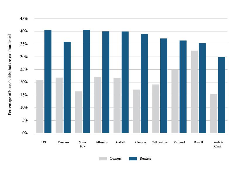 Figure 1: Percent of households that are cost burdened. Source: U.S. Census Bureau.