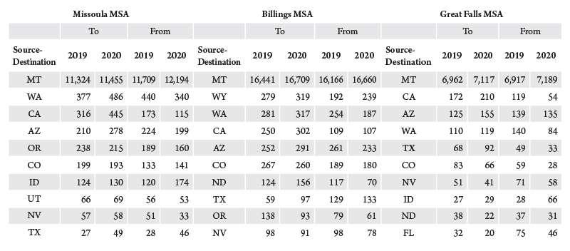 Table 1. Requests for address changes, Montana and selected cities. Source: United States Postal Service as tabulated by United States Commercial Real Estate Services.