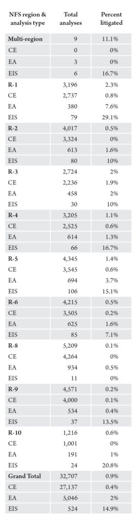 Table 1. Number of NEPA analyses and percent litigated by analysis type and National Forest System region.